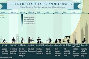 History of Accumulating and Creating Value – How Humans accumulated Wealth and Value in Different Eras